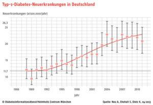 Diabetes Typ 1 Ursachen steigende Zahlen in Deutschland
