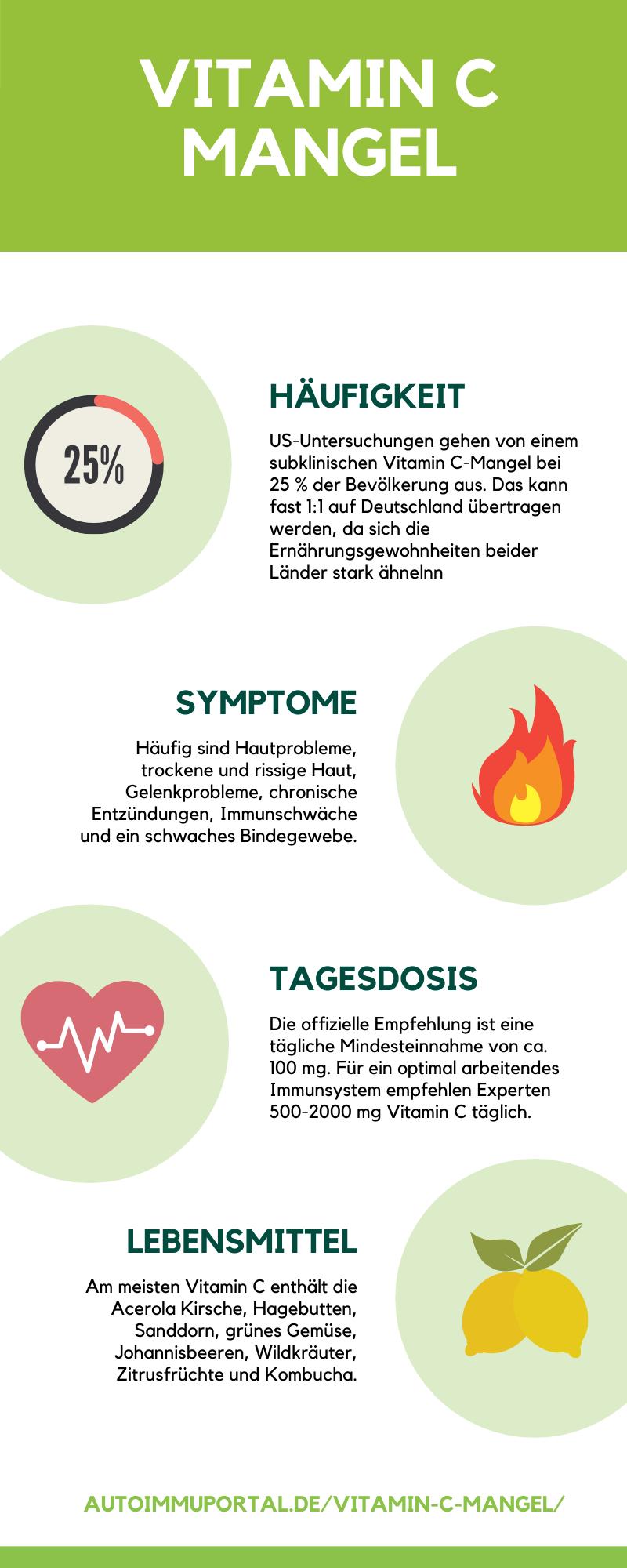 Vitamin C Mangel Infographik Häufigkeit Symptome Tagesdosis
