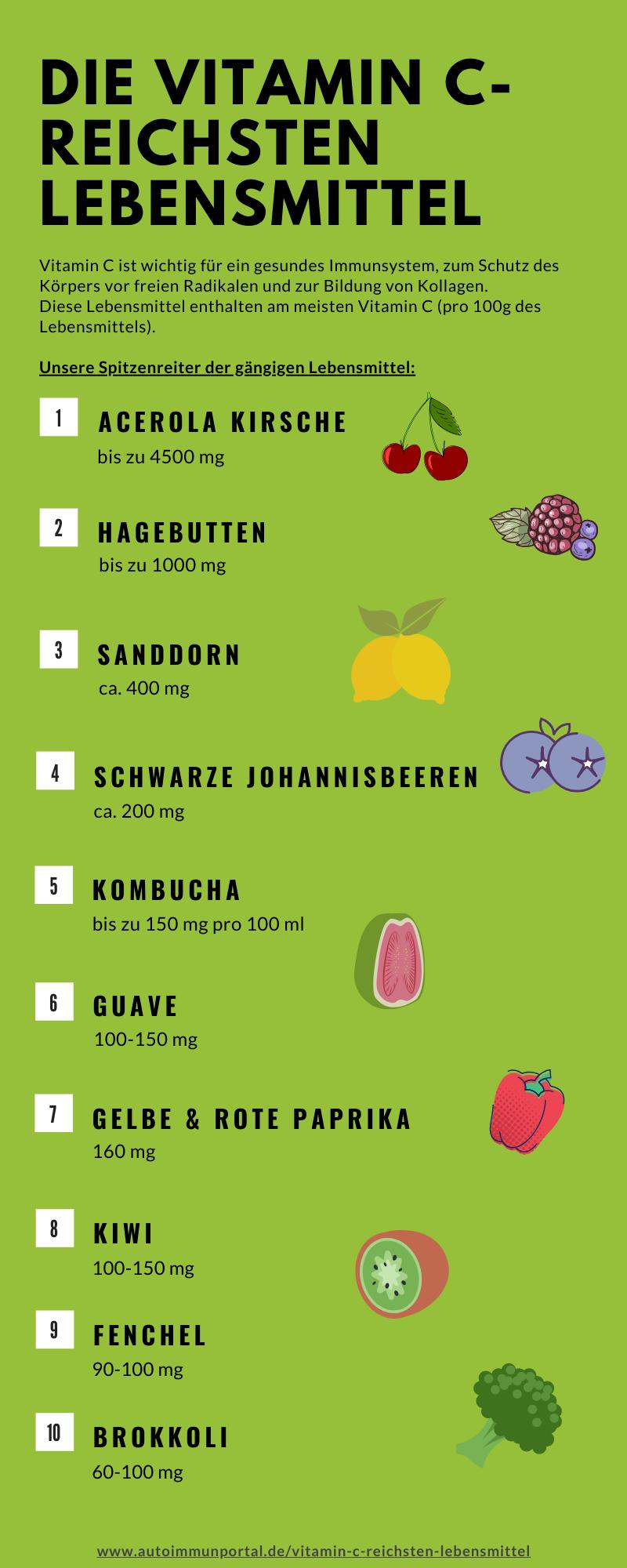 Vitamin C reiche Lebensmittel